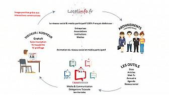 Smartrezo.com - Reseau Social et Média Collaboratif 100 % français Alternative aux GAFAM
